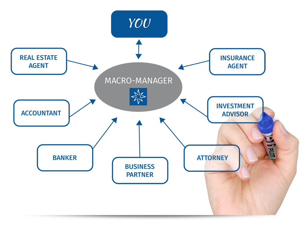 Macro Manager - Compass Financial